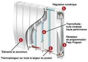 Comment fonctionne un radiateur à bain d'huile